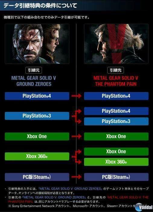 Konami explica cómo pasar la partida de Metal Gear Solid V: Ground Zeroes a The Phantom Pain