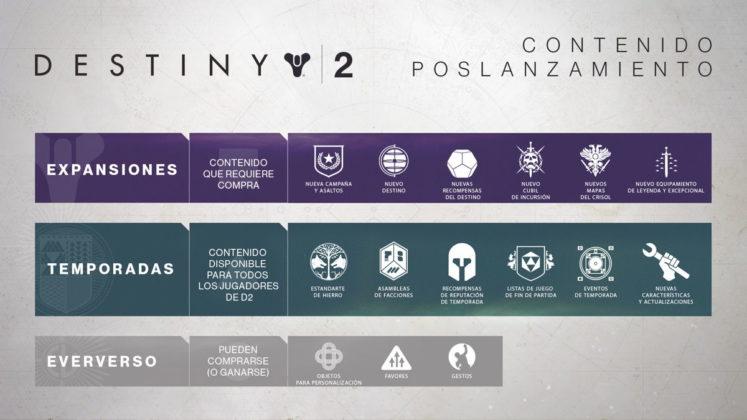 ¡Llegarán grandes cambios a Destiny 2!